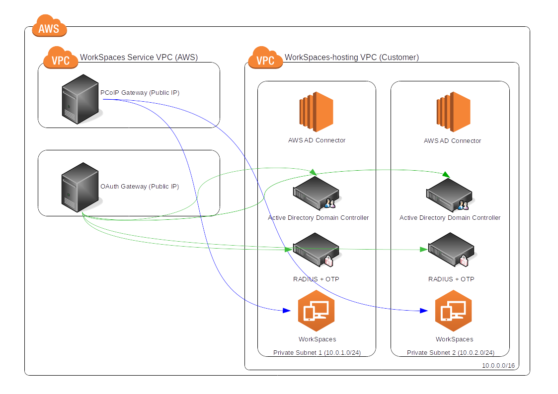 Amazon VPC for MFA